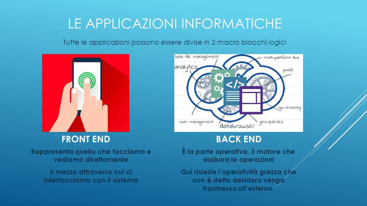 LE APPLICAZIONI INFORMATICHE Tutte le applicazioni possono essere divise in 2 macro blocchi logici FRONT END BACK END Rappresenta quello che facciamo