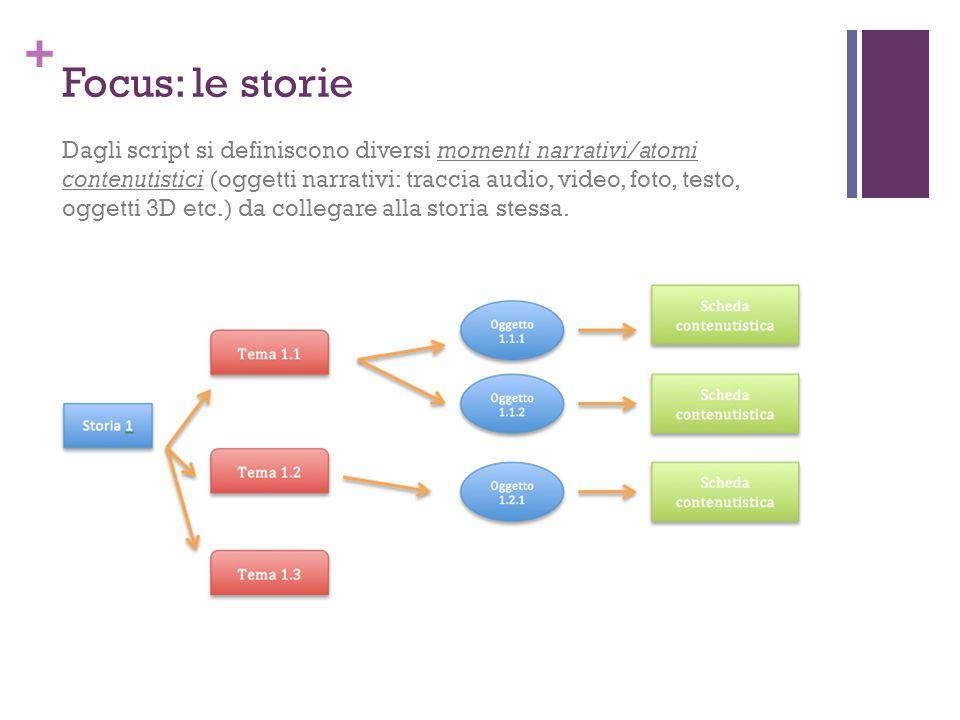 + Focus: le storie Dagli script si definiscono diversi momenti narrativi/atomi contenutistici (oggetti narrativi: traccia audio, video, foto, testo, oggetti 3D etc.) da collegare alla storia stessa.