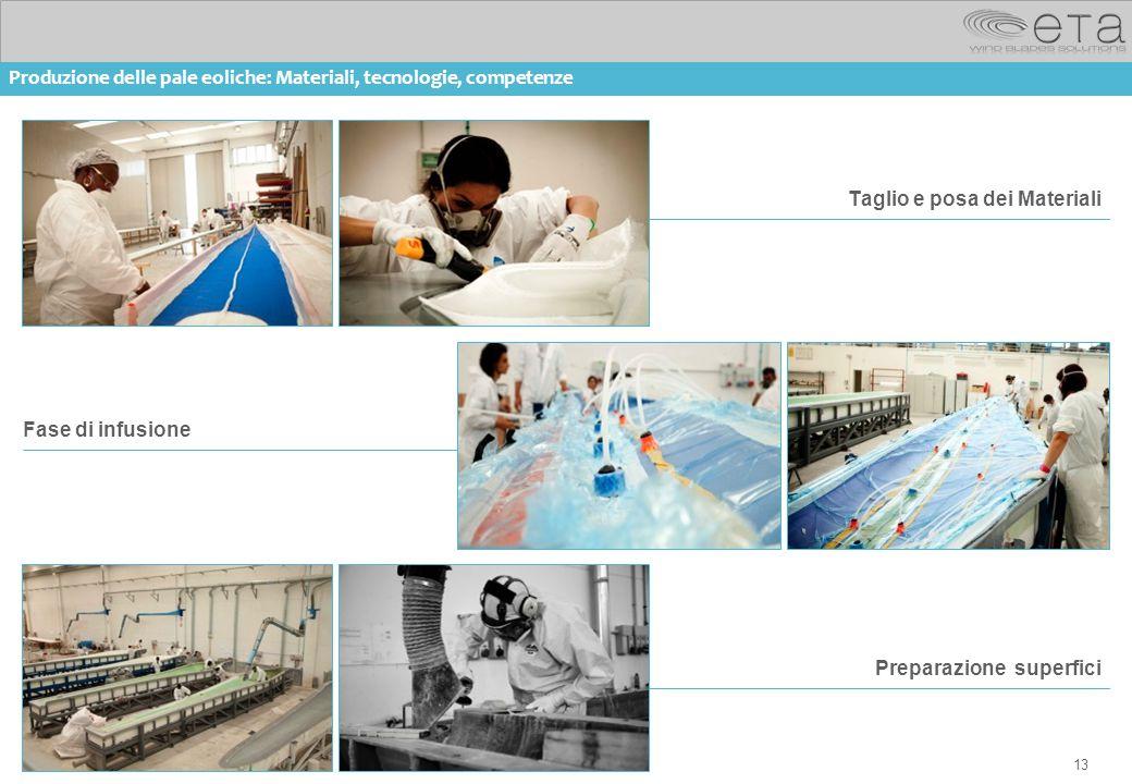 13 Taglio e posa dei Materiali Fase di infusione Preparazione superfici Produzione delle pale eoliche: Materiali, tecnologie, competenze