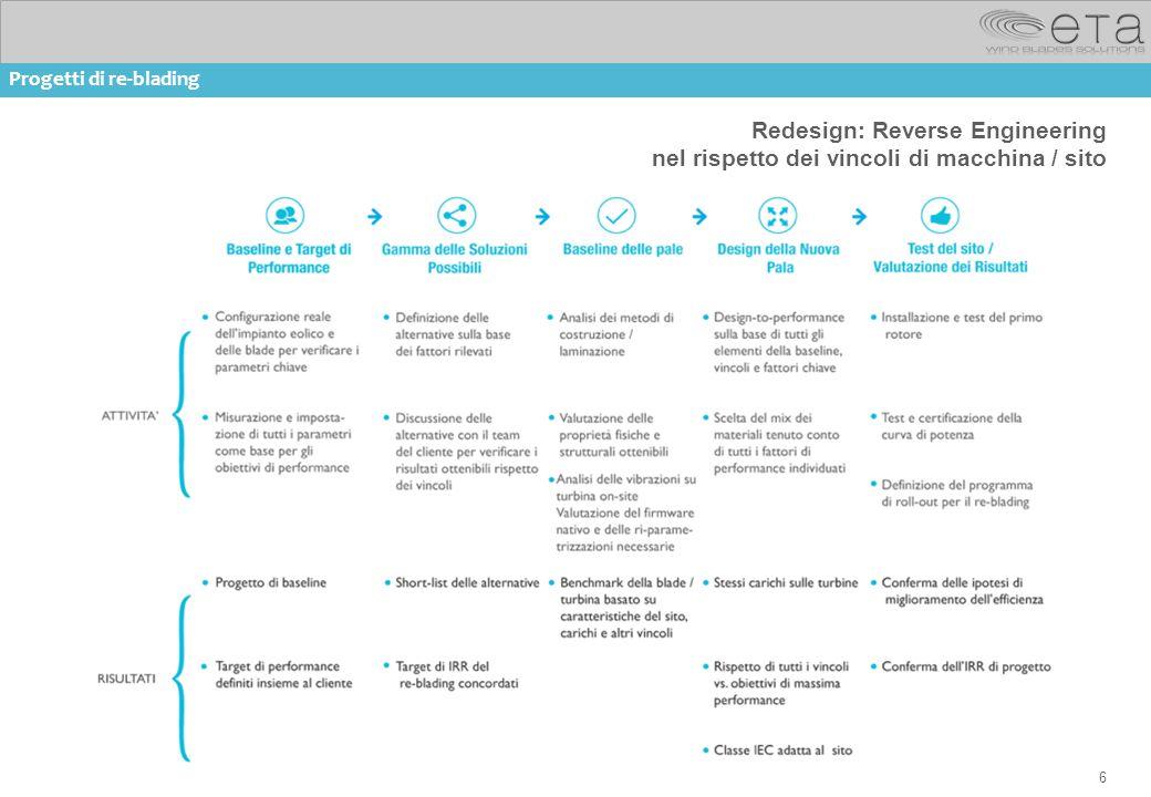6 Redesign: Reverse Engineering nel rispetto dei vincoli di macchina / sito Progetti di re-blading