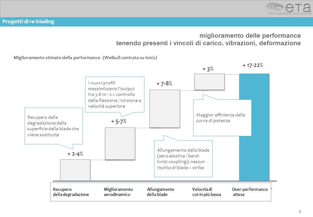 9 miglioramento delle performance tenendo presenti i vincoli di carico, vibrazioni, deformazione Recupero della degradazione della superficie della bl