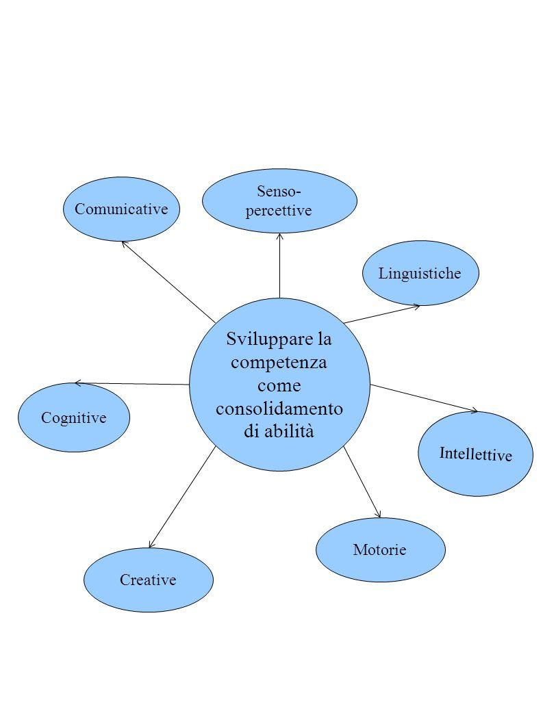 Sviluppare la competenza come consolidamento di abilità Cognitive Creative Motorie Intellettive Comunicative Senso- percettive Linguistiche