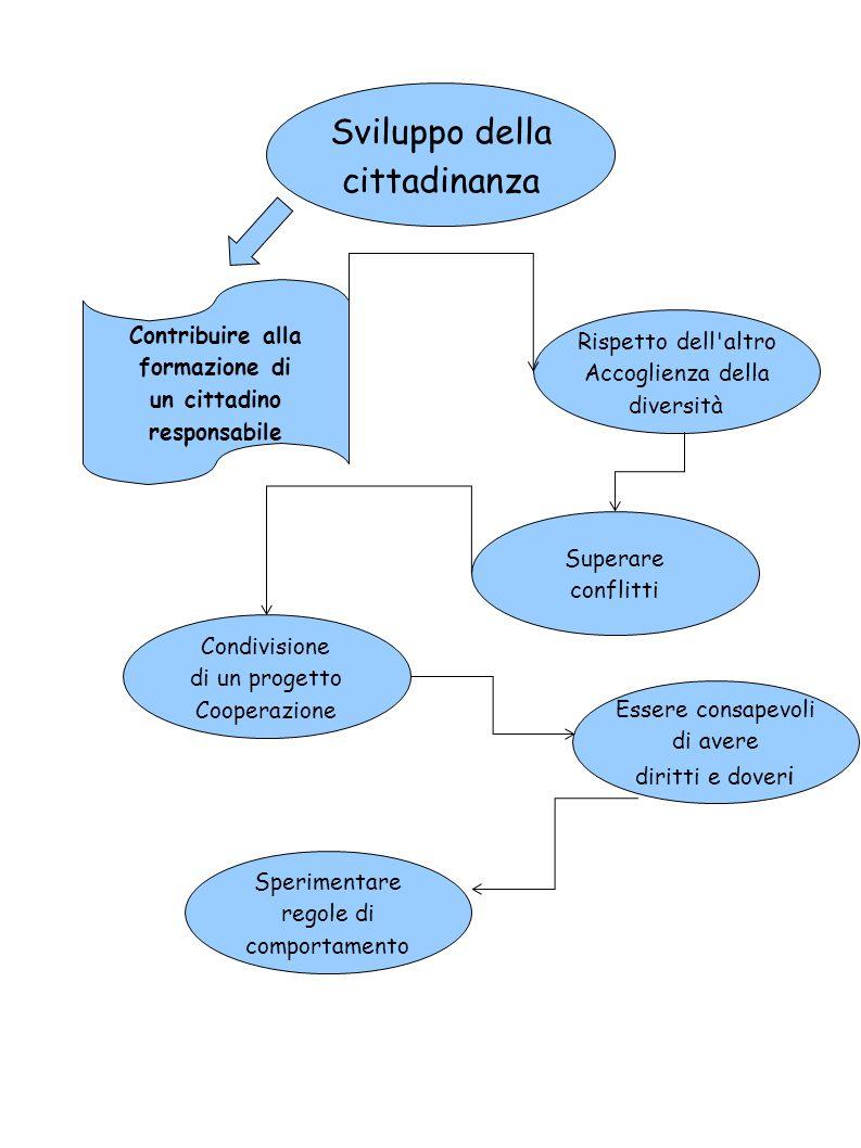 Sviluppo della cittadinanza Contribuire alla formazione di un cittadino responsabile Rispetto dell'altro Accoglienza della diversità Superare conflitt