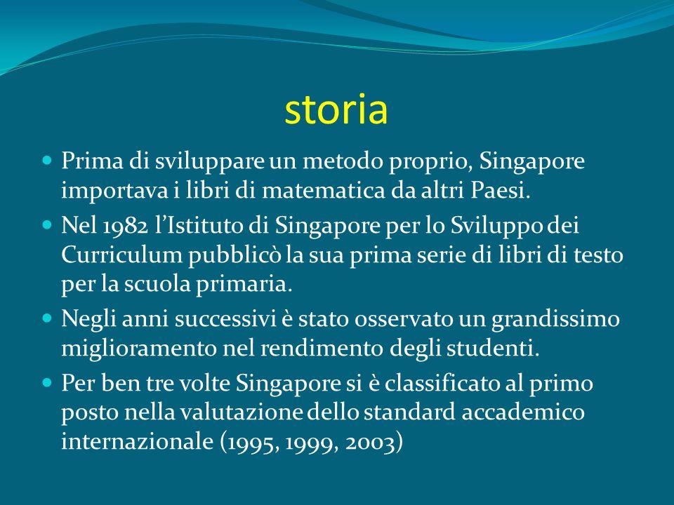 storia Prima di sviluppare un metodo proprio, Singapore importava i libri di matematica da altri Paesi.