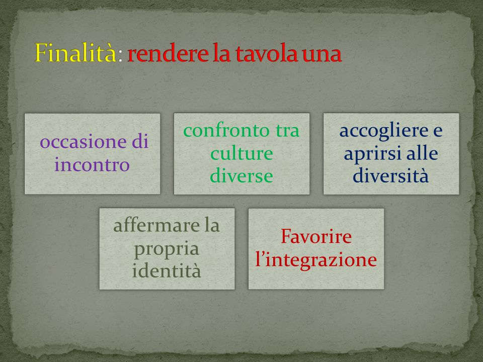occasione di incontro confronto tra culture diverse accogliere e aprirsi alle diversità affermare la propria identità Favorire l'integrazione