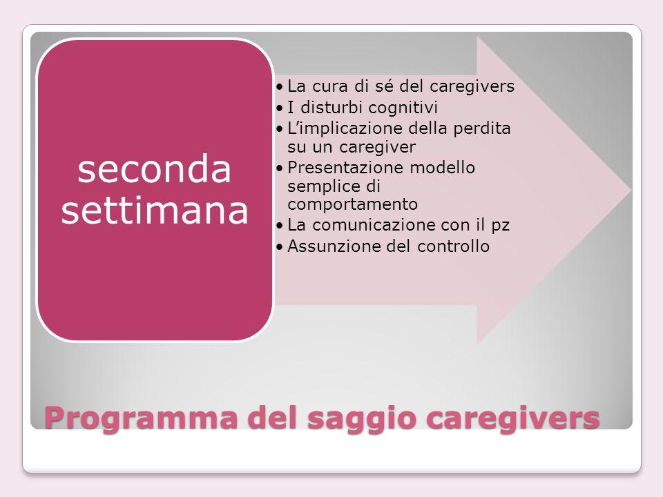 Programma del saggio caregivers La cura di sé del caregivers I disturbi cognitivi L'implicazione della perdita su un caregiver Presentazione modello s