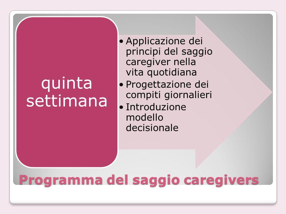 Programma del saggio caregivers Applicazione dei principi del saggio caregiver nella vita quotidiana Progettazione dei compiti giornalieri Introduzion