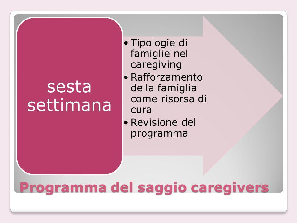 Programma del saggio caregivers Tipologie di famiglie nel caregiving Rafforzamento della famiglia come risorsa di cura Revisione del programma sesta s