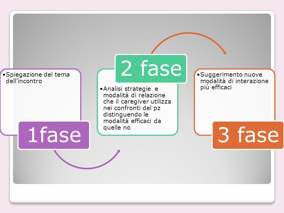 Spiegazione del tema dell'incontro 1fase Analisi strategie e modalità di relazione che il caregiver utilizza nei confronti del pz distinguendo le moda