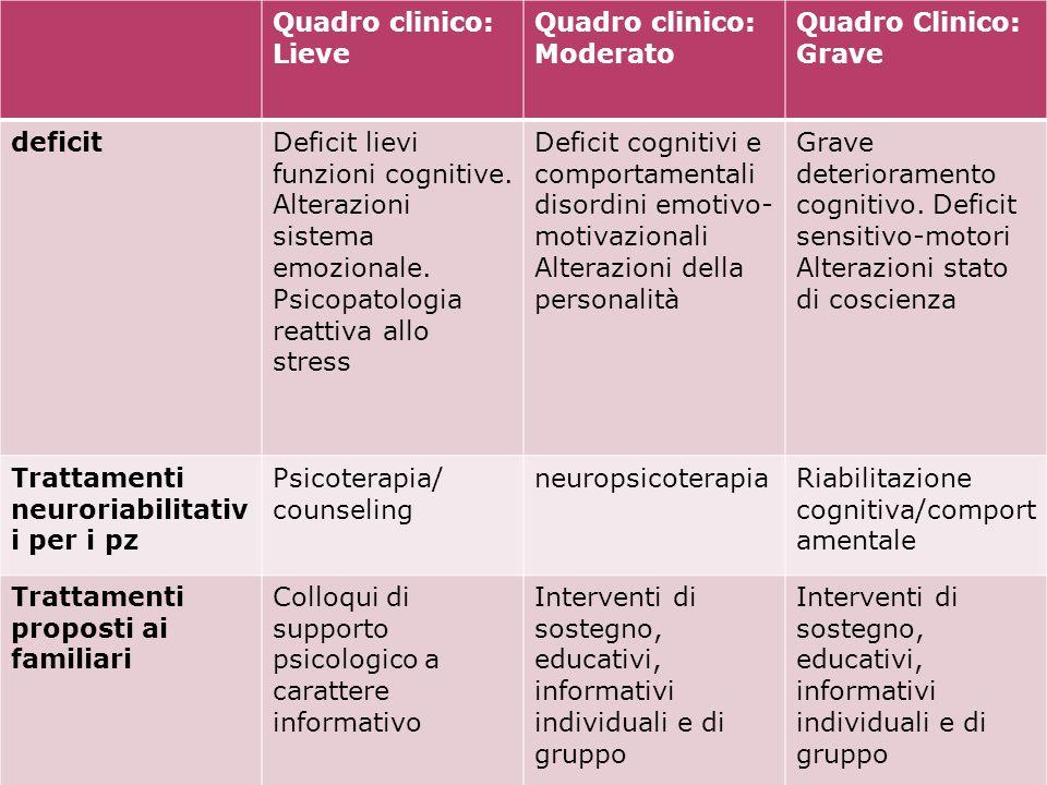 Quadro clinico: Lieve Quadro clinico: Moderato Quadro Clinico: Grave deficitDeficit lievi funzioni cognitive. Alterazioni sistema emozionale. Psicopat