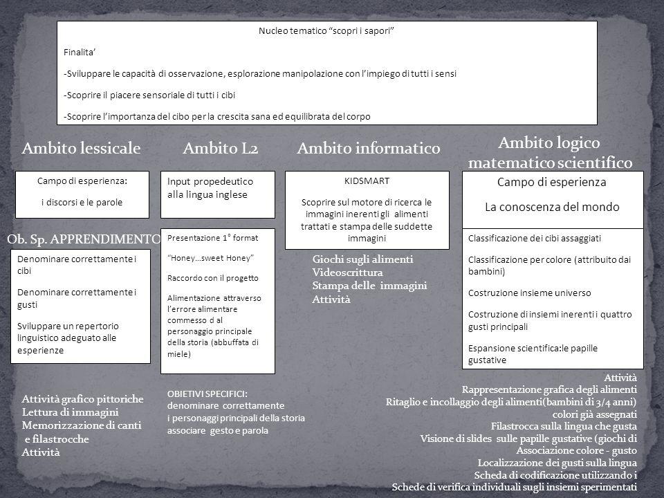 """Nucleo tematico """"scopri i sapori"""" Finalita' -Sviluppare le capacità di osservazione, esplorazione manipolazione con l'impiego di tutti i sensi -Scopri"""