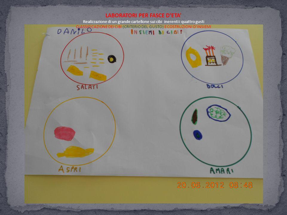 Cibi Salati Cibi Dolci Cibi Amari Cibi Aspri ESPANSIONE VERSANTE SCIENTIFICO ORGANO BOCCA: PAPILLE GUSTATIVE RICERCA DI IMMAGINI: SLIDES RAPPRESENTAZIONE GRAFICA INDIVIDUALE (BAMBINI 4/5 ANNI) SCHEDE (BAMBINI DI 3 ANNI) ULTERIORI FILASTROCCHE-CANZONI