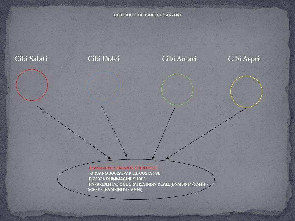 Cibi Salati Cibi Dolci Cibi Amari Cibi Aspri ESPANSIONE VERSANTE SCIENTIFICO ORGANO BOCCA: PAPILLE GUSTATIVE RICERCA DI IMMAGINI: SLIDES RAPPRESENTAZI