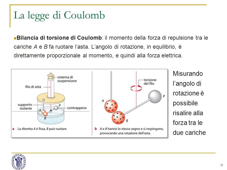 12 La legge di Coulomb Bilancia di torsione di Coulomb: il momento della forza di repulsione tra le cariche A e B fa ruotare l'asta.