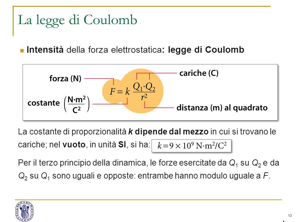 13 La legge di Coulomb lntensità della forza elettrostatica: legge di Coulomb La costante di proporzionalità k dipende dal mezzo in cui si trovano le cariche; nel vuoto, in unità SI, si ha: Per il terzo principio della dinamica, le forze esercitate da Q 1 su Q 2 e da Q 2 su Q 1 sono uguali e opposte: entrambe hanno modulo uguale a F.