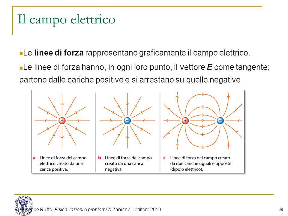 25 Il campo elettrico Le linee di forza rappresentano graficamente il campo elettrico.