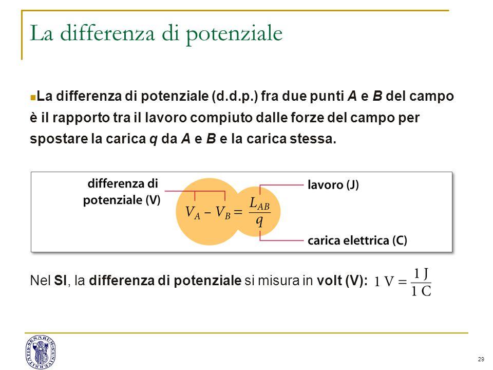 29 La differenza di potenziale La differenza di potenziale (d.d.p.) fra due punti A e B del campo è il rapporto tra il lavoro compiuto dalle forze del campo per spostare la carica q da A e B e la carica stessa.