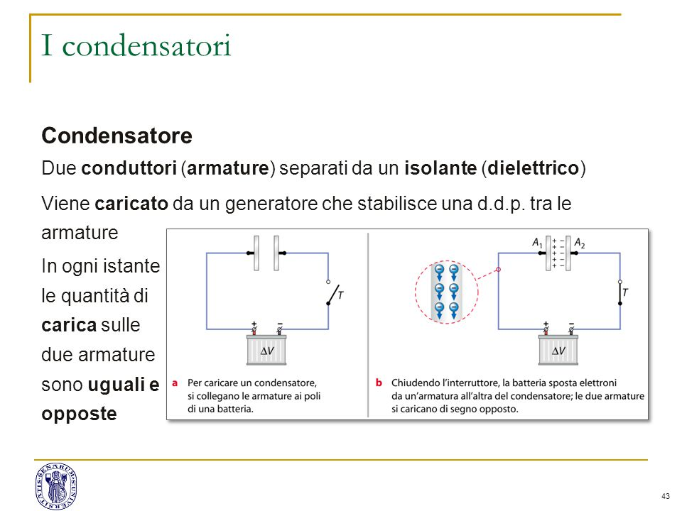 43 I condensatori Condensatore Due conduttori (armature) separati da un isolante (dielettrico) Viene caricato da un generatore che stabilisce una d.d.p.