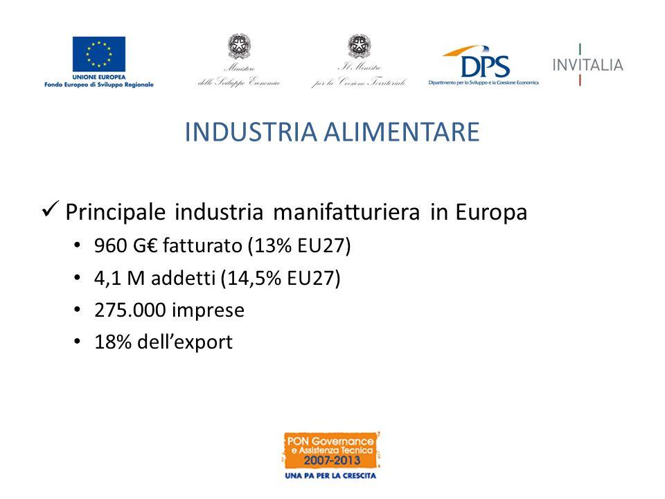 INDUSTRIA ALIMENTARE Principale industria manifatturiera in Europa 960 G€ fatturato (13% EU27) 4,1 M addetti (14,5% EU27) 275.000 imprese 18% dell'export