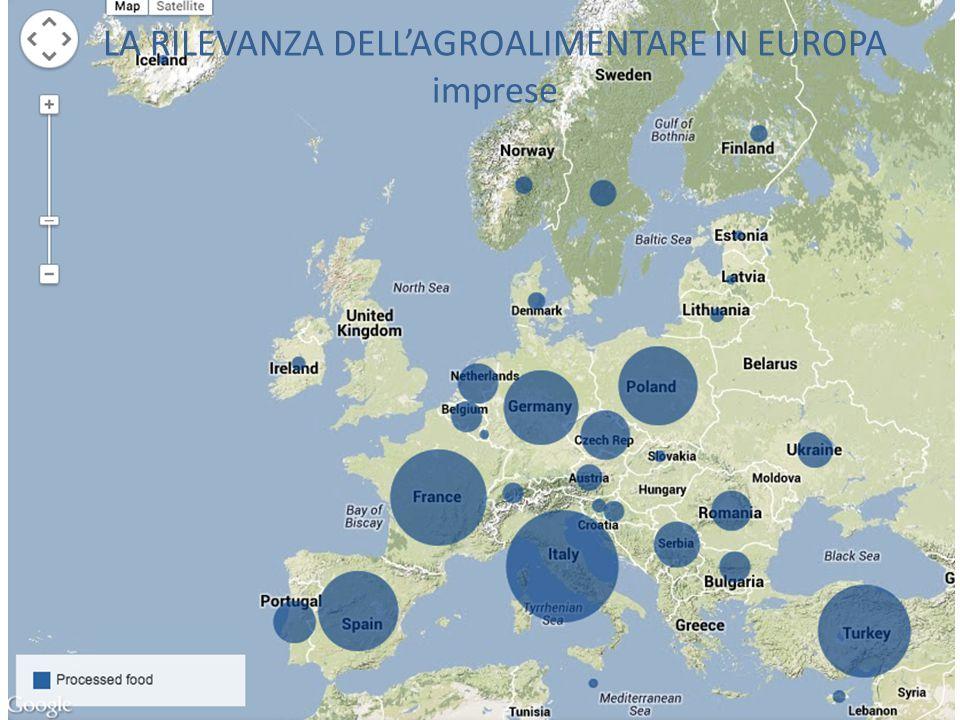 LA RILEVANZA DELL'AGROALIMENTARE IN EUROPA imprese