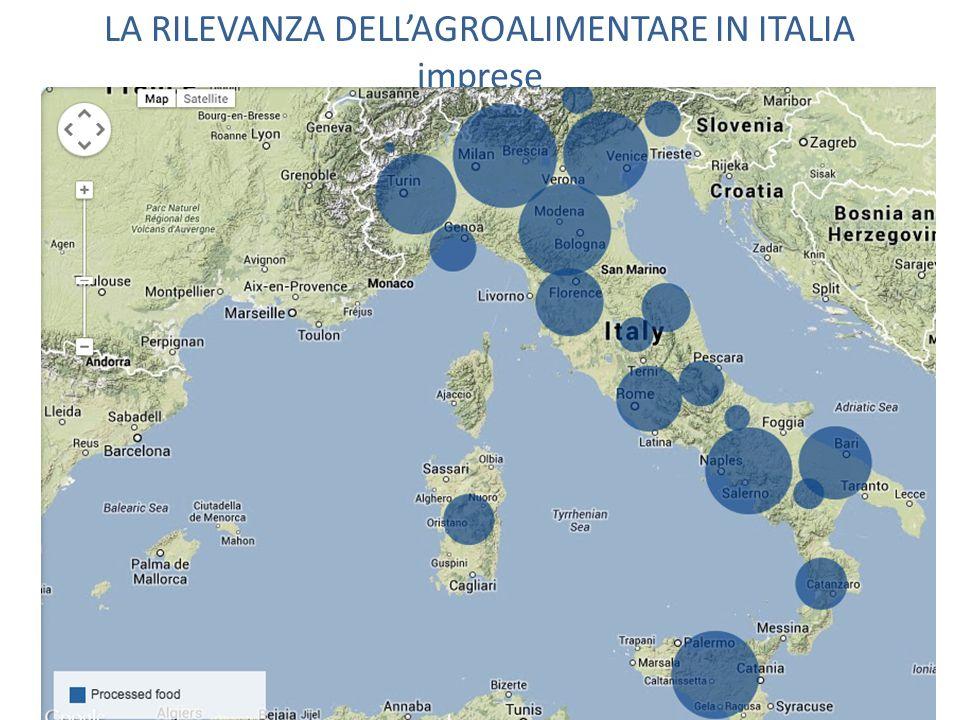 LA RILEVANZA DELL'AGROALIMENTARE IN ITALIA imprese