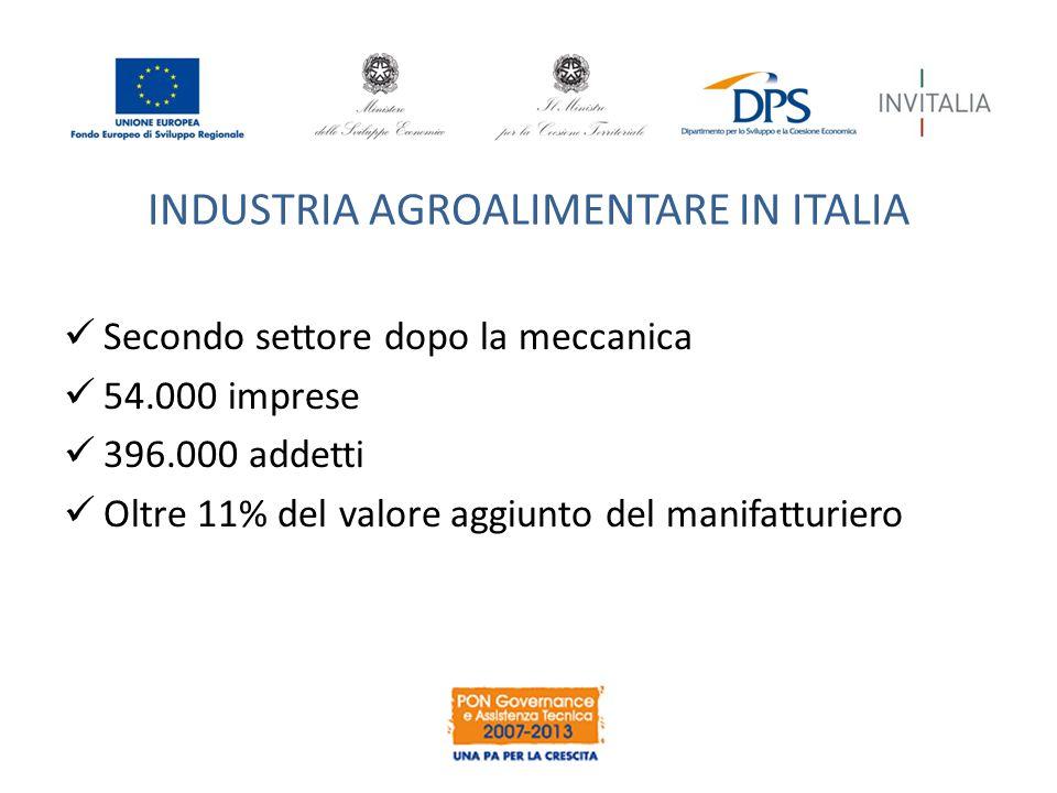 INDUSTRIA AGROALIMENTARE IN ITALIA Secondo settore dopo la meccanica 54.000 imprese 396.000 addetti Oltre 11% del valore aggiunto del manifatturiero
