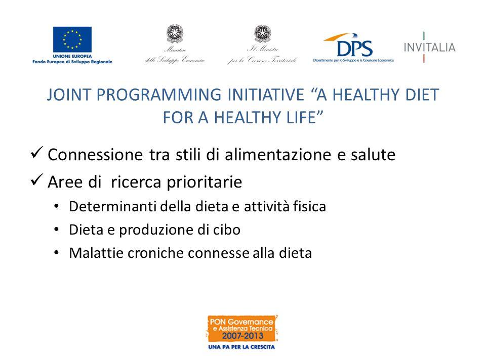 JOINT PROGRAMMING INITIATIVE A HEALTHY DIET FOR A HEALTHY LIFE Connessione tra stili di alimentazione e salute Aree di ricerca prioritarie Determinanti della dieta e attività fisica Dieta e produzione di cibo Malattie croniche connesse alla dieta