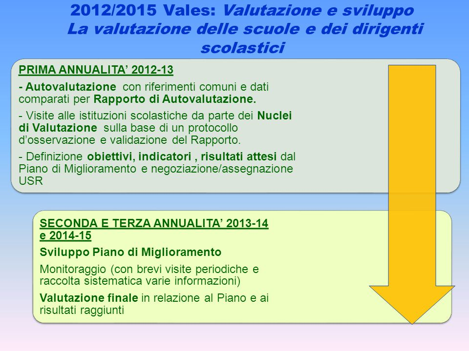 PRIMA ANNUALITA' 2012-13 - Autovalutazione con riferimenti comuni e dati comparati per Rapporto di Autovalutazione.