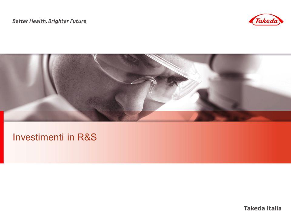 Investimenti in R&S