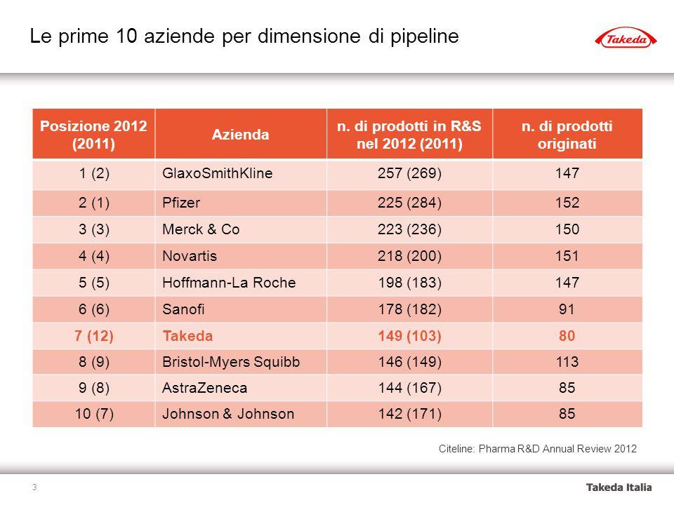 Le prime 10 aziende per dimensione di pipeline Citeline: Pharma R&D Annual Review 2012 Posizione 2012 (2011) Azienda n.