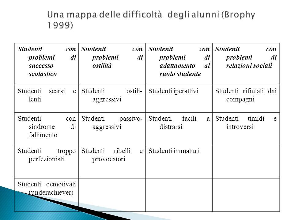 Studenti con problemi di successo scolastico Studenti con problemi di ostilità Studenti con problemi di adattamento al ruolo studente Studenti con pro