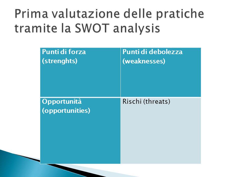 Punti di forza (strenghts) Punti di debolezza (weaknesses) Opportunità (opportunities) Rischi (threats)