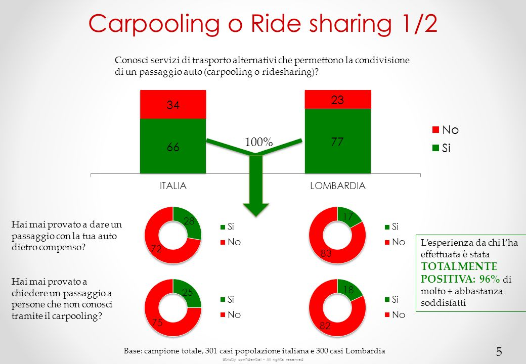 Strictly confidential - All rights reserved Carpooling o Ride sharing 1/2 5 Conosci servizi di trasporto alternativi che permettono la condivisione di