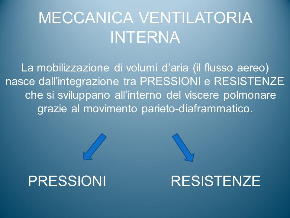 MECCANICA VENTILATORIA INTERNA La mobilizzazione di volumi d'aria (il flusso aereo) nasce dall'integrazione tra PRESSIONI e RESISTENZE che si sviluppa