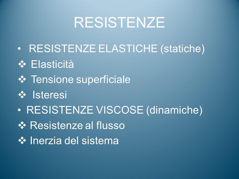 RESISTENZE RESISTENZE ELASTICHE (statiche)  Elasticità  Tensione superficiale  Isteresi RESISTENZE VISCOSE (dinamiche)  Resistenze al flusso  Ine