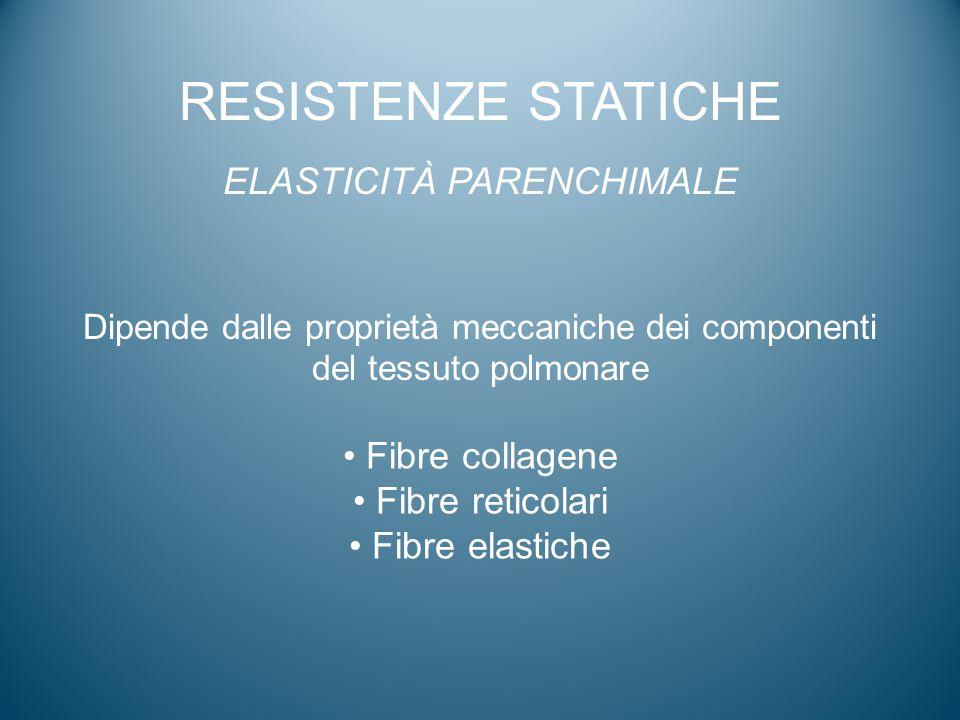 RESISTENZE STATICHE ELASTICITÀ PARENCHIMALE Dipende dalle proprietà meccaniche dei componenti del tessuto polmonare Fibre collagene Fibre reticolari F