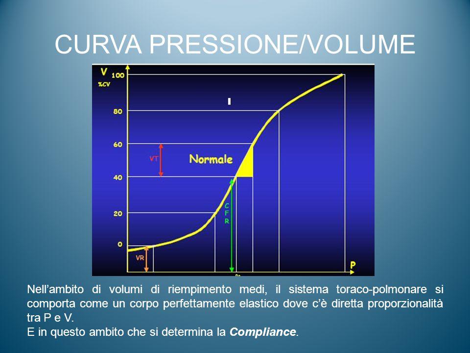 CURVA PRESSIONE/VOLUME Nell'ambito di volumi di riempimento medi, il sistema toraco-polmonare si comporta come un corpo perfettamente elastico dove c'