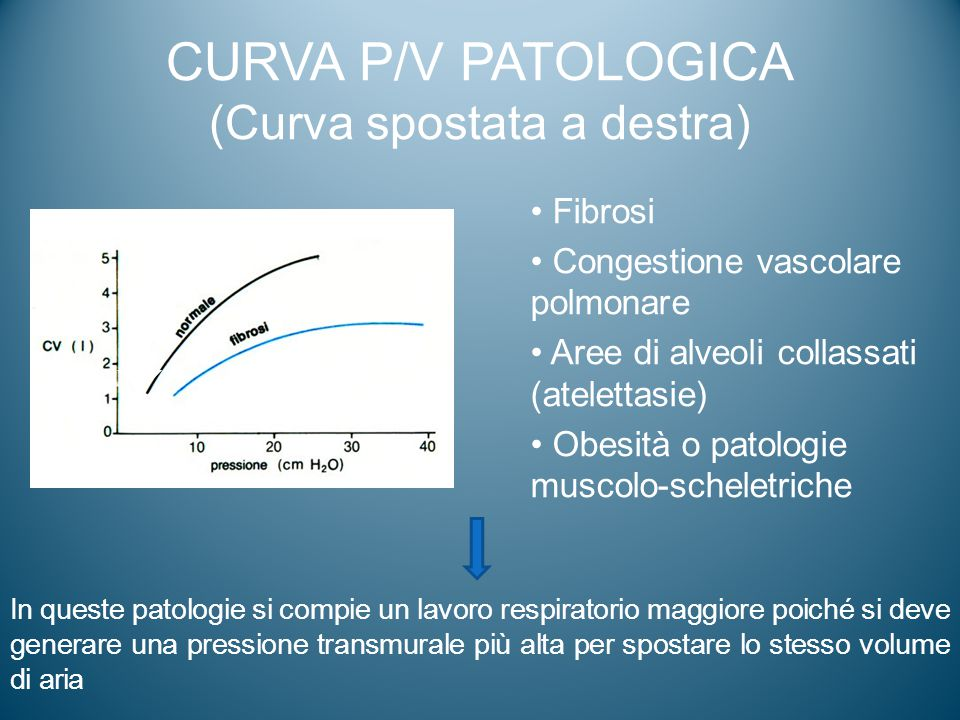 CURVA P/V PATOLOGICA (Curva spostata a destra) Fibrosi Congestione vascolare polmonare Aree di alveoli collassati (atelettasie) Obesità o patologie mu