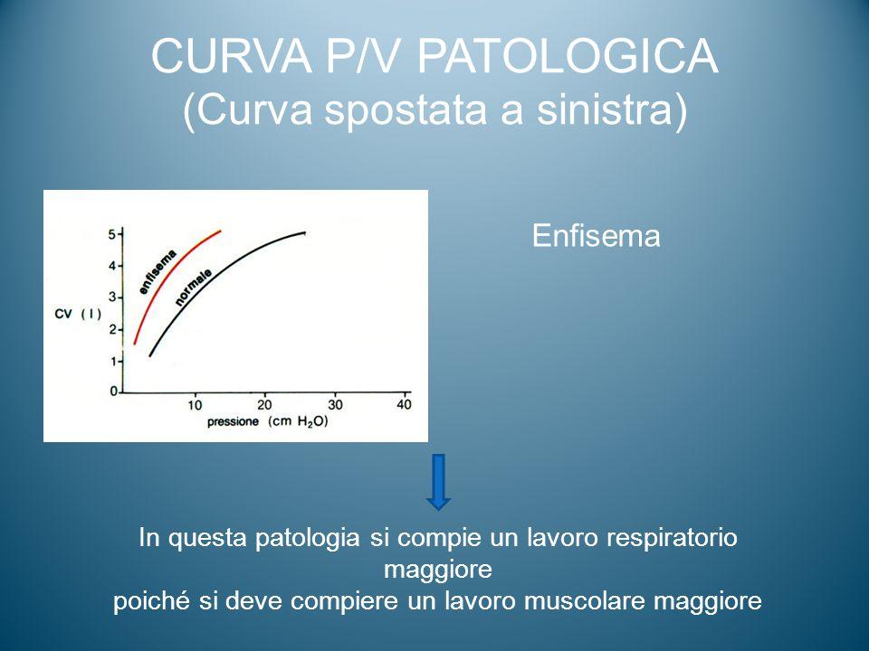 CURVA P/V PATOLOGICA (Curva spostata a sinistra) Enfisema In questa patologia si compie un lavoro respiratorio maggiore poiché si deve compiere un lav