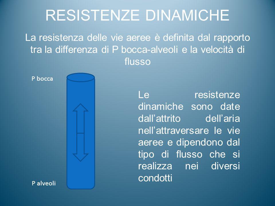 RESISTENZE DINAMICHE La resistenza delle vie aeree è definita dal rapporto tra la differenza di P bocca-alveoli e la velocità di flusso P bocca P alve