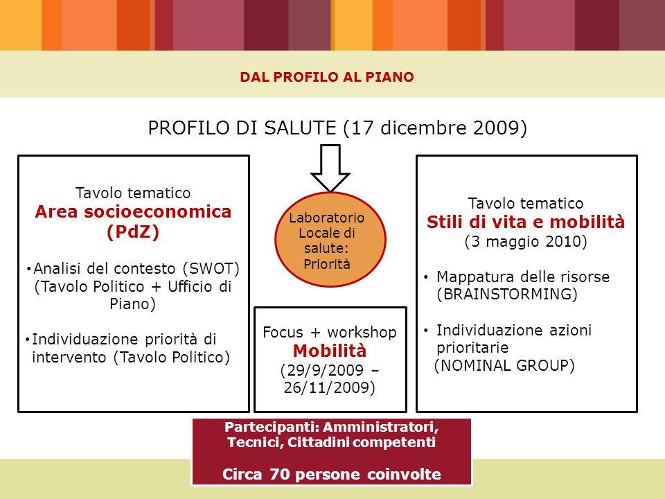 PROFILO DI SALUTE (17 dicembre 2009) Tavolo tematico Area socioeconomica (PdZ) Analisi del contesto (SWOT) (Tavolo Politico + Ufficio di Piano) Individuazione priorità di intervento (Tavolo Politico) Tavolo tematico Stili di vita e mobilità (3 maggio 2010) Mappatura delle risorse (BRAINSTORMING) Individuazione azioni prioritarie (NOMINAL GROUP) DAL PROFILO AL PIANO Partecipanti: Amministratori, Tecnici, Cittadini competenti Circa 70 persone coinvolte Focus + workshop Mobilità (29/9/2009 – 26/11/2009) Laboratorio Locale di salute: Priorità