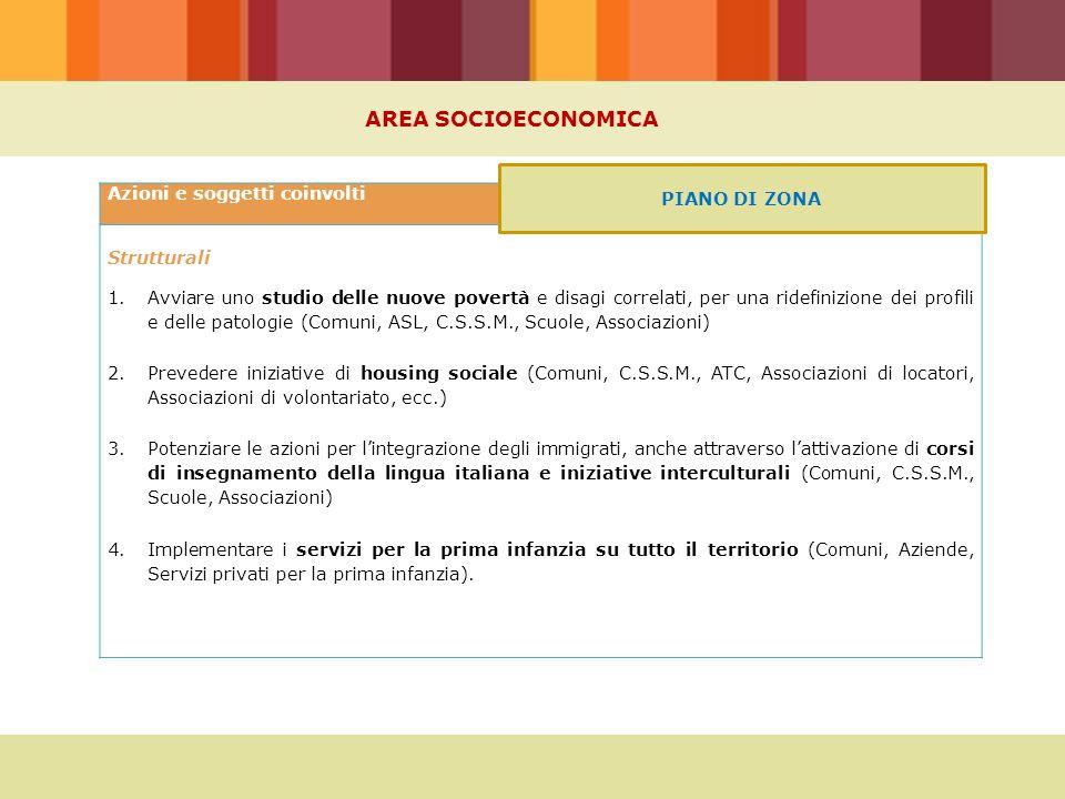AREA SOCIOECONOMICA Azioni e soggetti coinvolti Strutturali 1.Avviare uno studio delle nuove povertà e disagi correlati, per una ridefinizione dei profili e delle patologie (Comuni, ASL, C.S.S.M., Scuole, Associazioni) 2.Prevedere iniziative di housing sociale (Comuni, C.S.S.M., ATC, Associazioni di locatori, Associazioni di volontariato, ecc.) 3.Potenziare le azioni per l'integrazione degli immigrati, anche attraverso l'attivazione di corsi di insegnamento della lingua italiana e iniziative interculturali (Comuni, C.S.S.M., Scuole, Associazioni) 4.Implementare i servizi per la prima infanzia su tutto il territorio (Comuni, Aziende, Servizi privati per la prima infanzia).