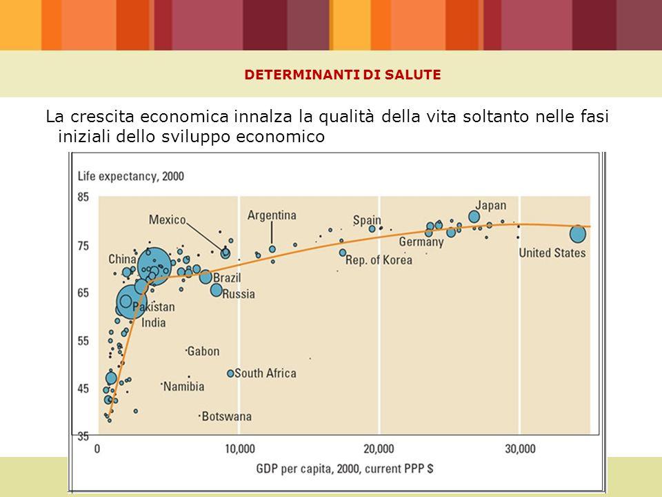 DETERMINANTI DI SALUTE La crescita economica innalza la qualità della vita soltanto nelle fasi iniziali dello sviluppo economico