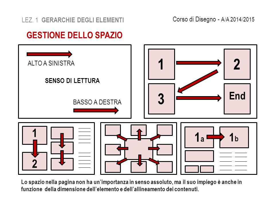 LEZ. 1 GERARCHIE DEGLI ELEMENTI Corso di Disegno - A/A 2014/2015 GESTIONE DELLO SPAZIO ALTO A SINISTRA BASSO A DESTRA SENSO DI LETTURA 12 3 End 1 2 1a
