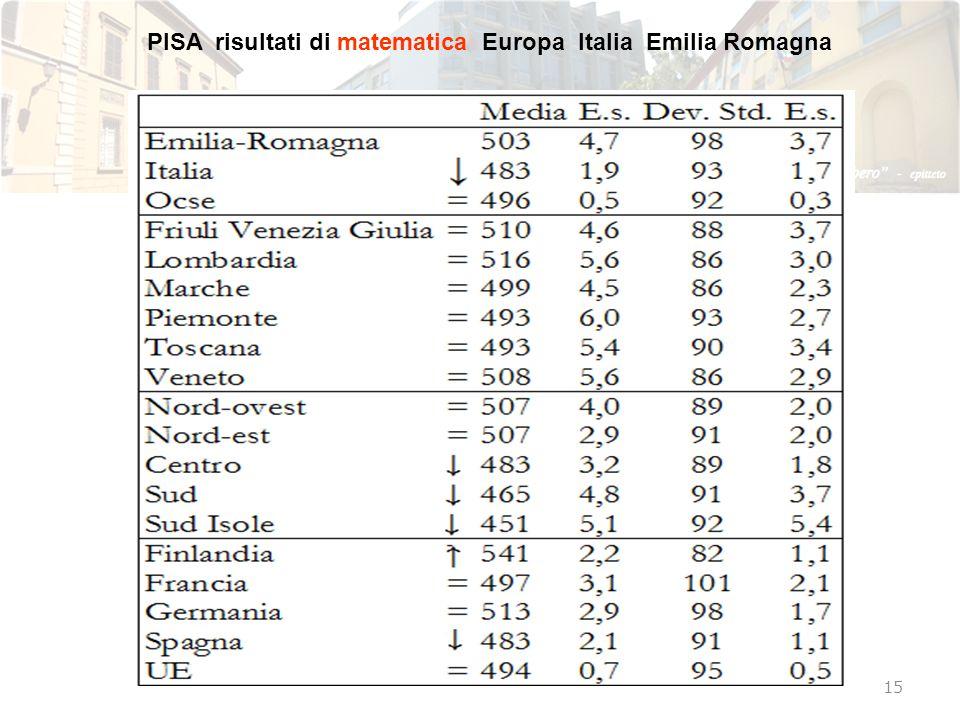 PISA risultati di matematica Europa Italia Emilia Romagna 15
