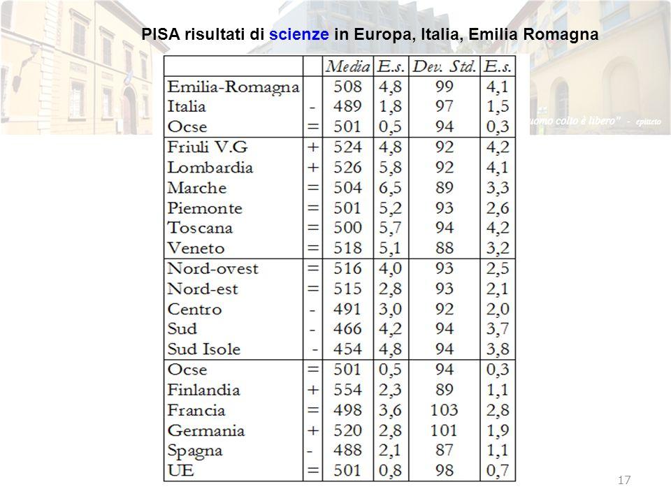 PISA risultati di scienze in Europa, Italia, Emilia Romagna 17