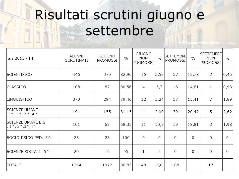 Risultati scrutini giugno e settembre a.s.2013 - 14 ALUNNI SCRUTINATI GIUGNO PROMOSSI % GIUGNO NON PROMOSSI % SETTEMBRE PROMOSSI % SETTEMBRE NON PROMO