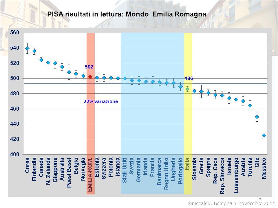 PISA risultati in lettura: Mondo Emilia Romagna 8 486 502 Siniscalco, Bologna 7 novembre 2011 22% variazione