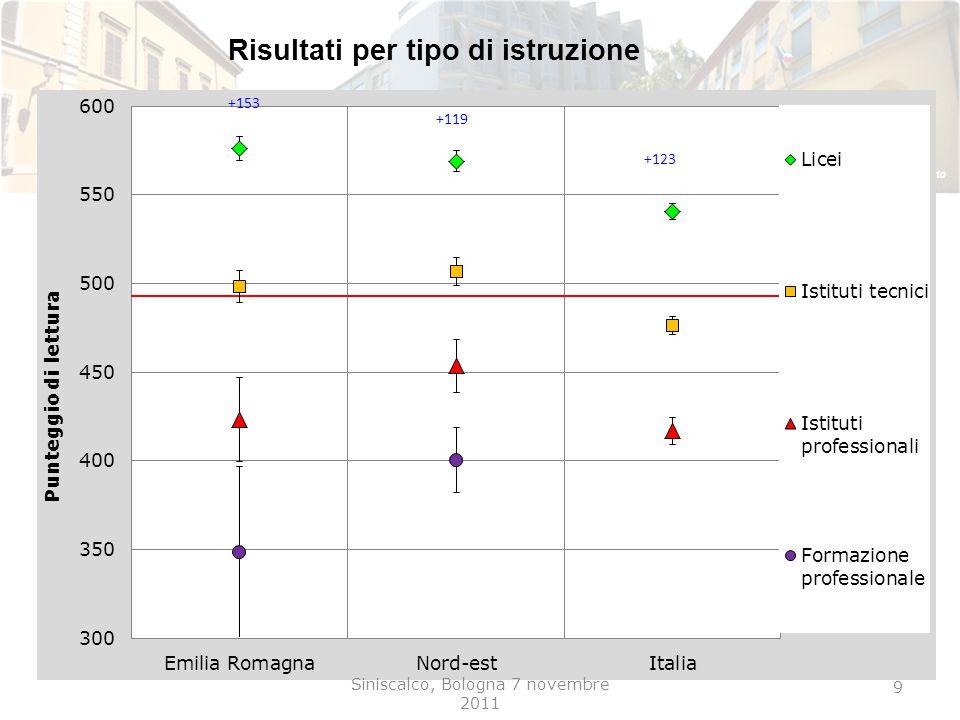 Risultati per tipo di istruzione 9 Siniscalco, Bologna 7 novembre 2011 +153 +119 +123