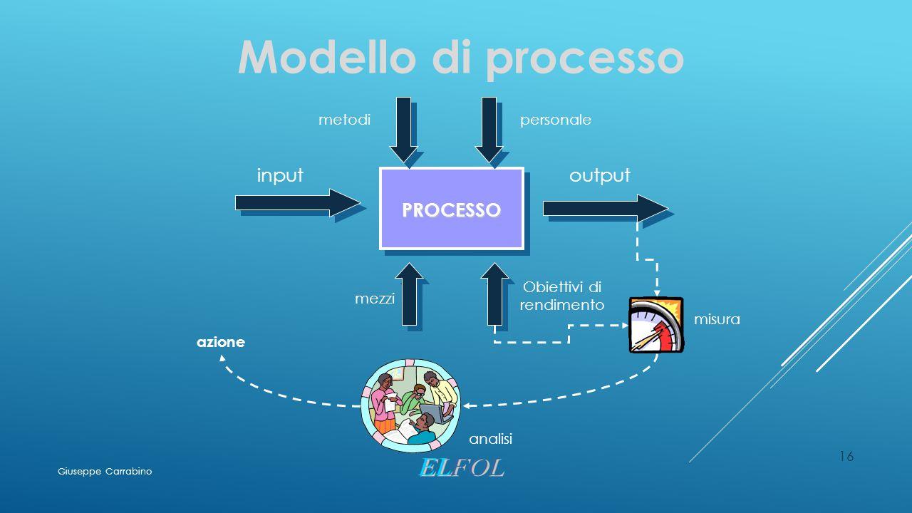 16 Modello di processo PROCESSO inputoutput mezzi metodipersonale Obiettivi di rendimento misura analisi azione Giuseppe Carrabino